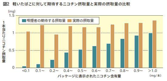 軽いたばこに対して期待するニコチン摂取量と実際の摂取量の比較