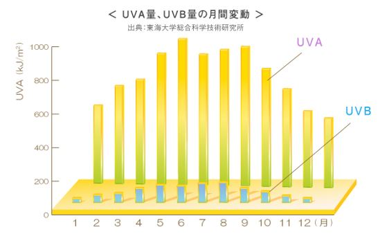 出典:http://www.nihon-loreal.jp/uva/