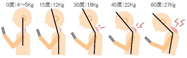 出典:http://www.straight-neck.com/