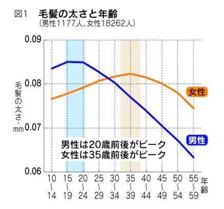 出典:https://style.nikkei.com/