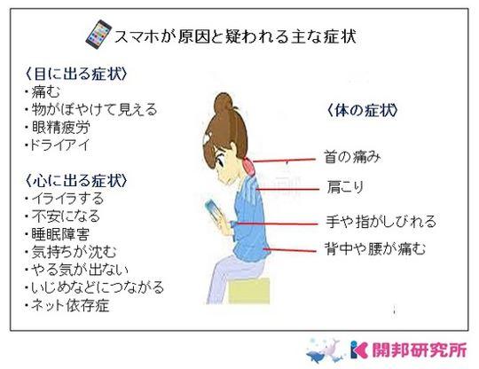出典:http://lab.kaihou-clinic.jp/
