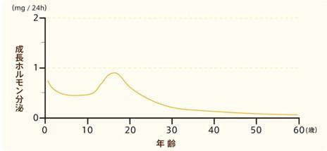 出典:http://www.nordicare-nn.jp/aghd/