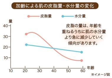 出典:https://www.kobayashi.co.jp/brand/hishimoa/