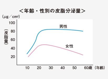 出典:http://www.shiseidogroup.jp/binolab/