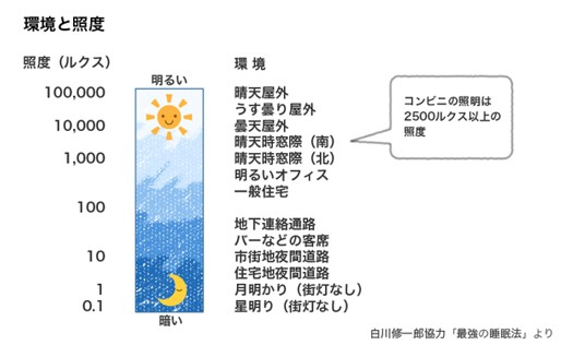 出典:http://nemuri-lab.jp/