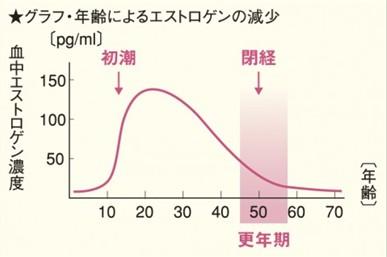 出典:http://www.isoflavone.jp/