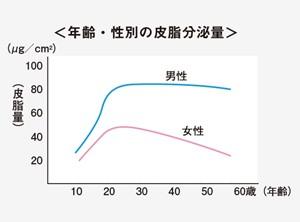 出典:https://www.shiseidogroup.jp/binolab/