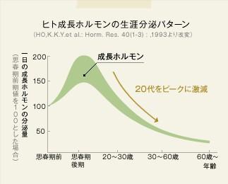 出典:http://www.genomer.jp/